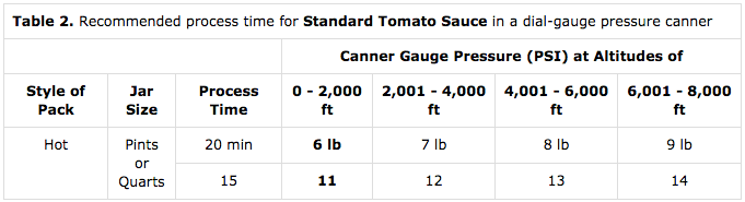 Pressure Canning Tomato Sauce Dial Gauge