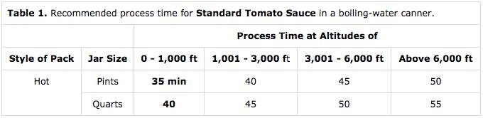 Water Bath Canning Tomato Sauce
