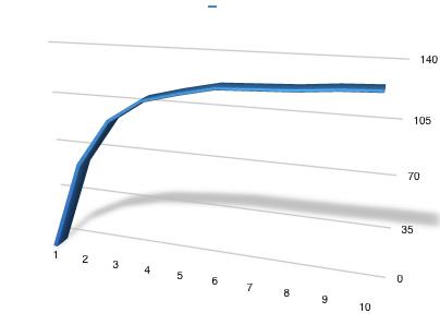 Positive Velocity Curve