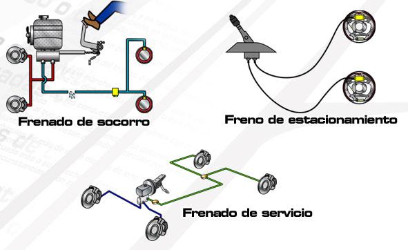 Clases de frenos y su utilización según las circunstancias