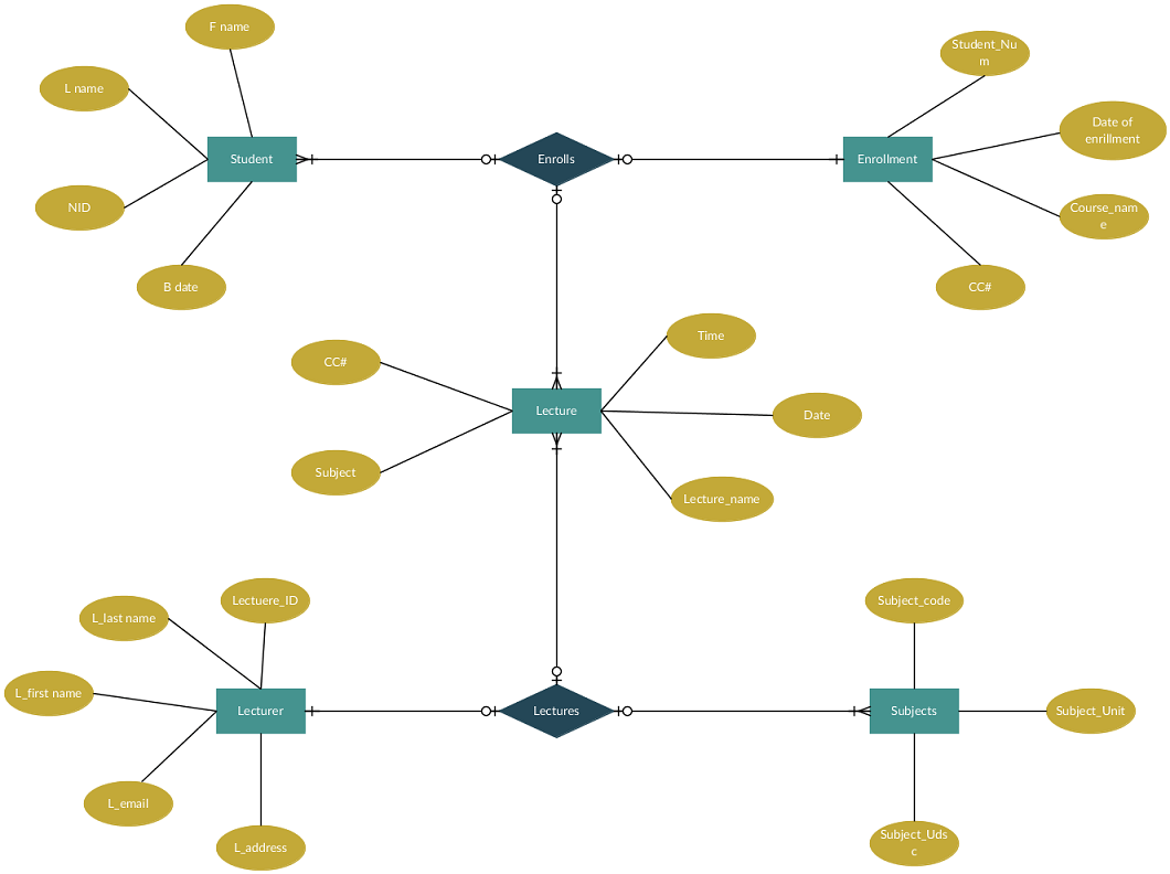 hight resolution of draw an entity relationship diagram for a student enrollment system practice geeksforgeeks