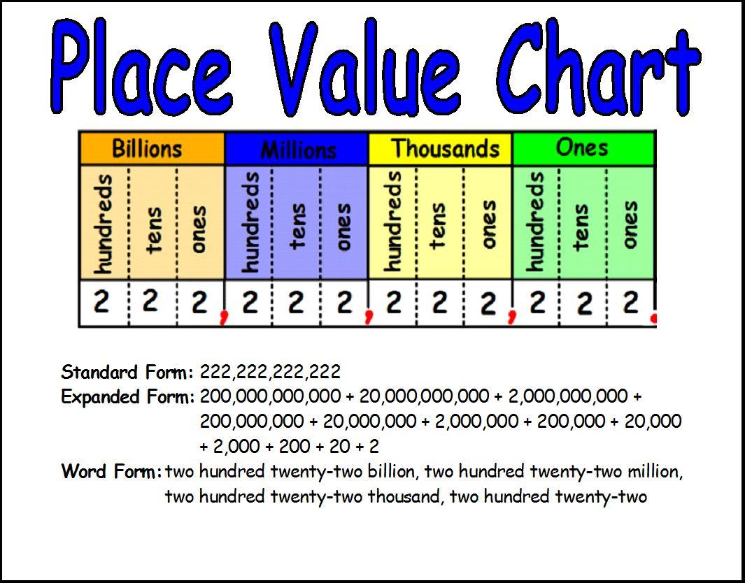 medium resolution of Maths Worksheet Grade 3 Place Value - Practice Worksheets