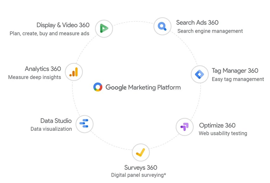 Google Marketing Platform Tools Integration