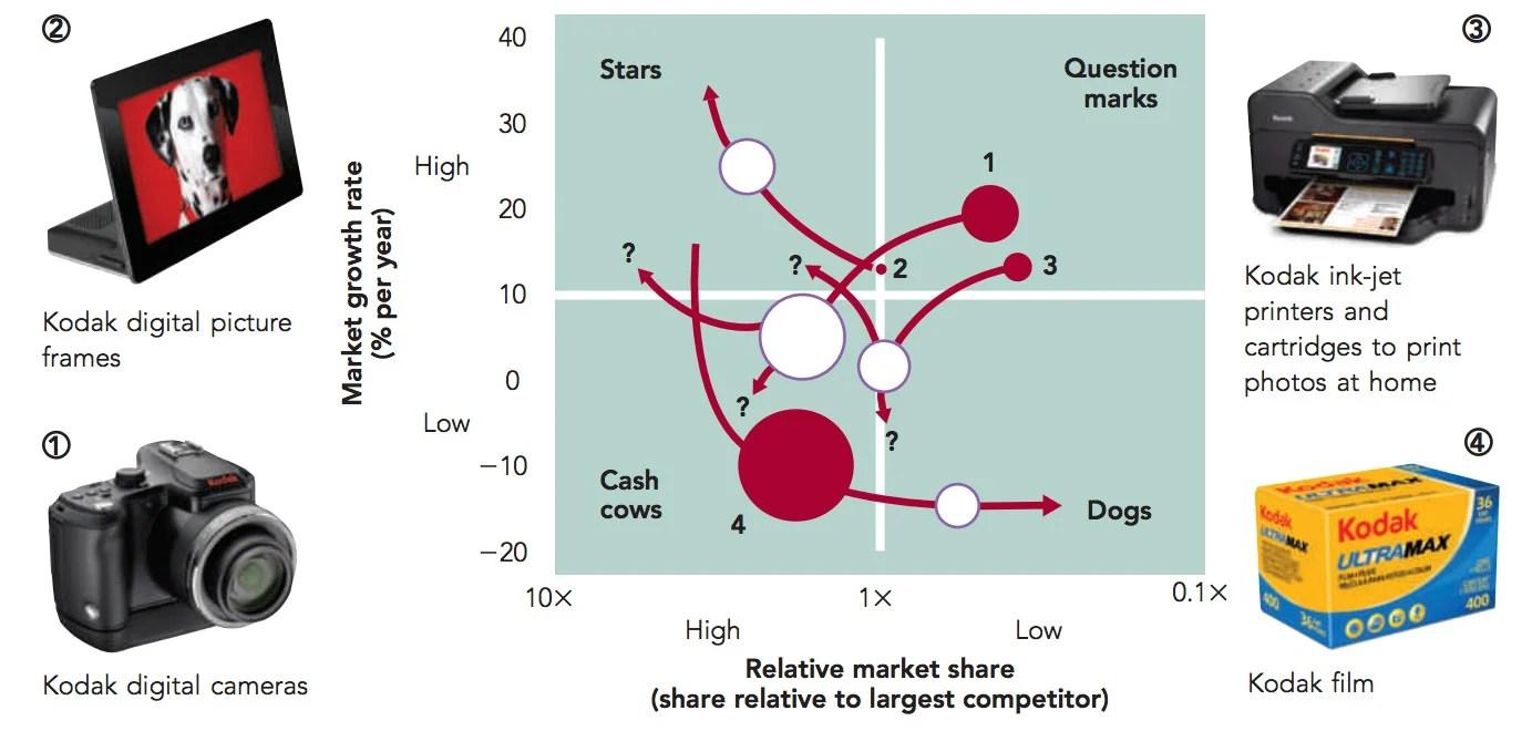 Growth Strategy of Kodak BCG Matrix Kodak