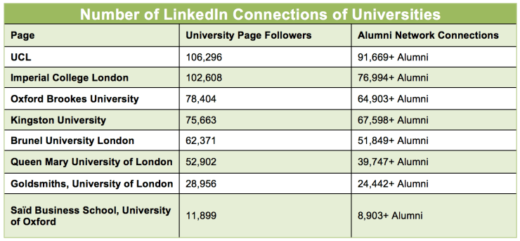 Number of LinkedIn connections of the universities as of December 2014