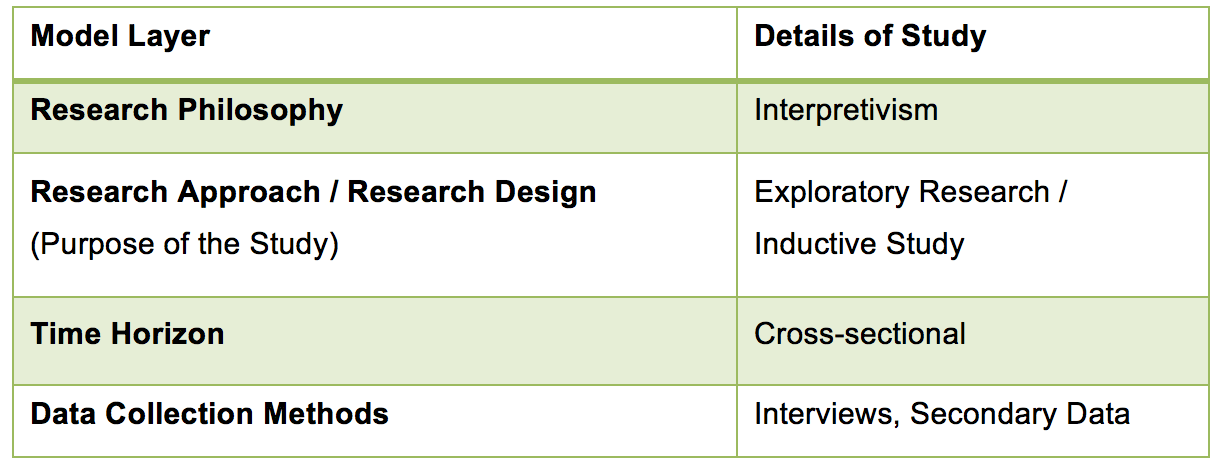 Research Design Layers Social Media for Business