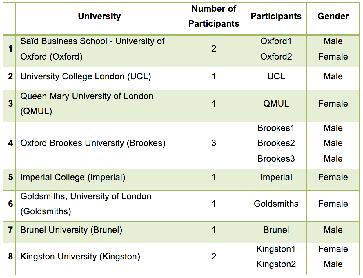 Social Media For Business Research On Uk Universities Heis