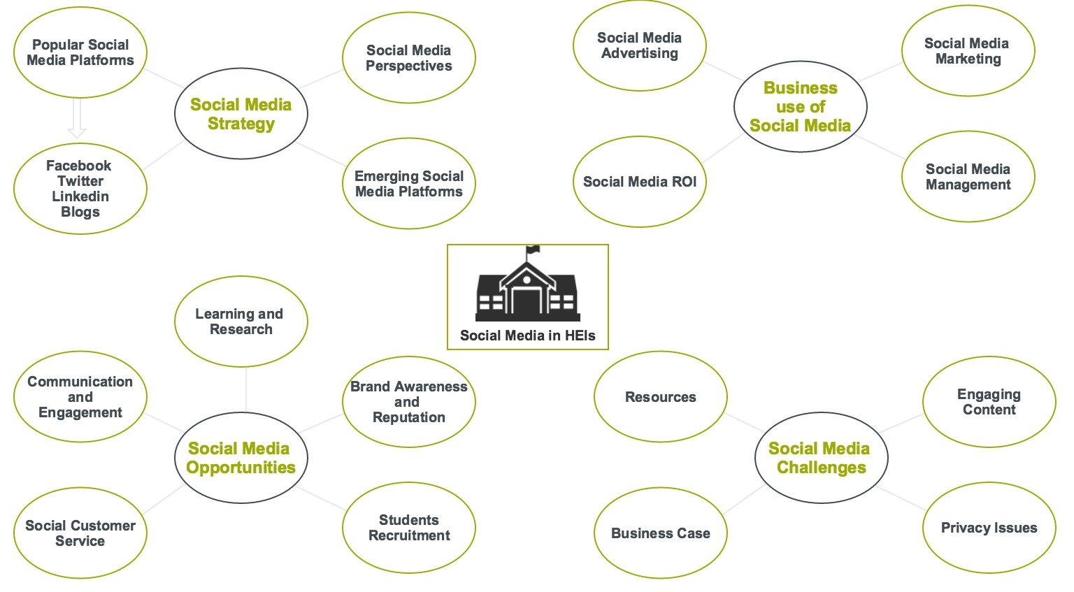 Social Media for Business in HEIs all Themes