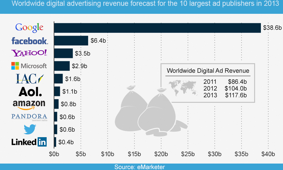 Worldwide digital advertising revenue forecast