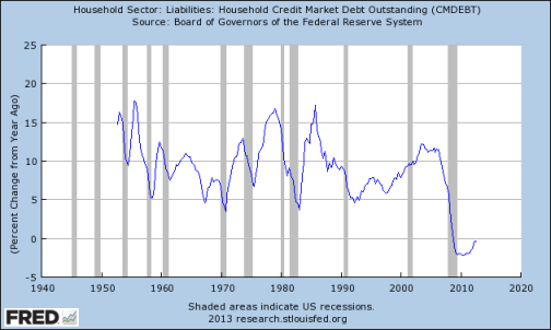 fredgraph Koo: The Balance Sheet Recession is NOT Over....