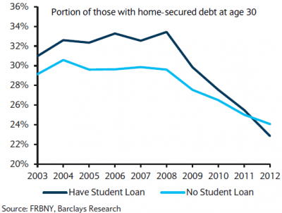 30year-olds with and without student loans that have mortgage debt