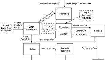 Modeling the mdm blueprint part ii applied enterprise architecture modeling the mdm blueprint part iii malvernweather Gallery
