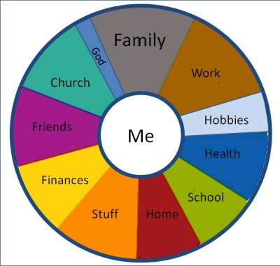 Life Pie Chart - ME Cropped