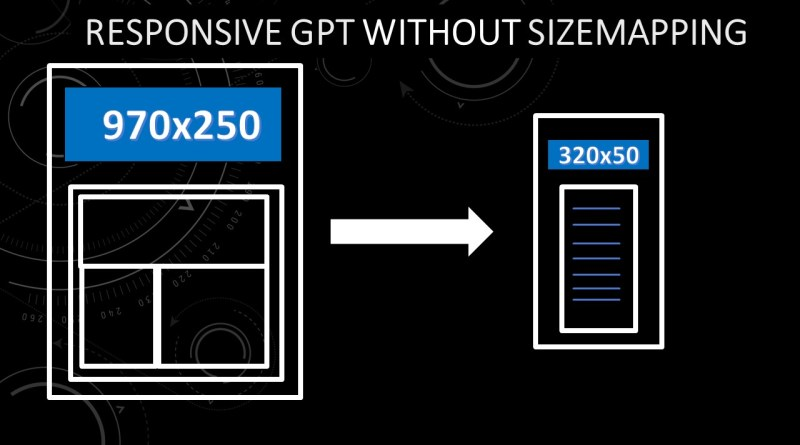 How to Create Responsive Tags in GPT without SizeMapping?