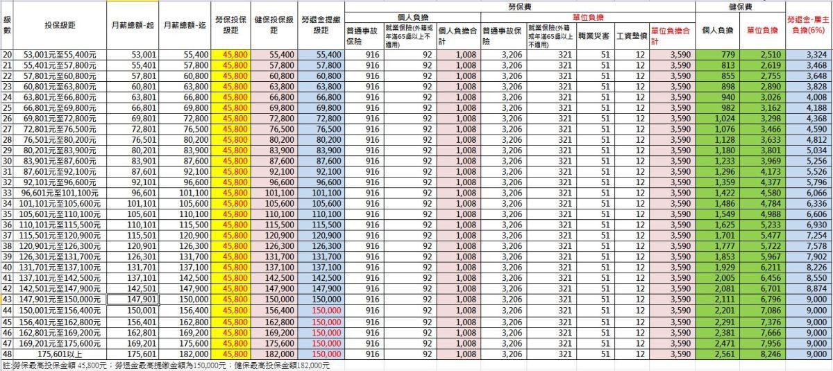 勞保費率及健保費率計算 2019.01(含部分工時:工讀生,兼差性質) – 凱特的微醺看世界