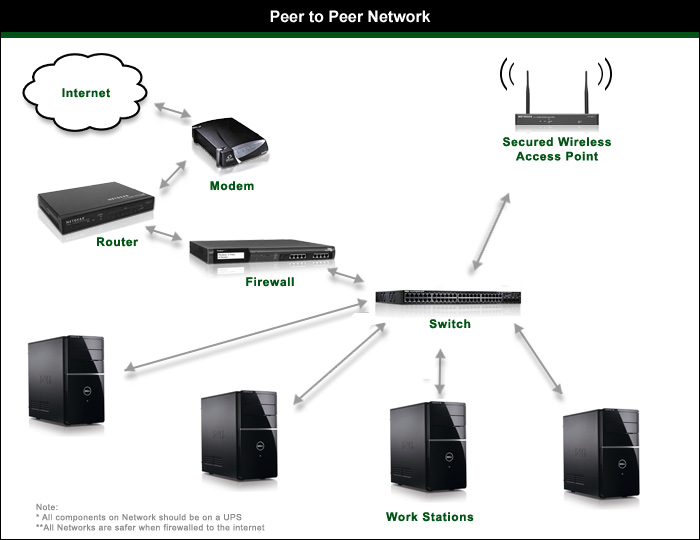 Types Of Computer Networks Computer Hardware & Networking