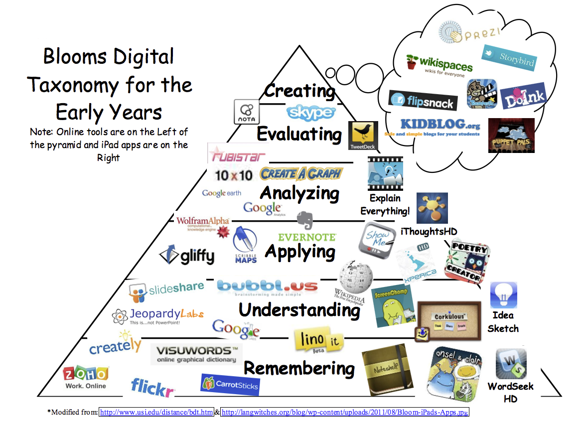 Playing Around With Blooms Digital Taxonomy To Teach Is