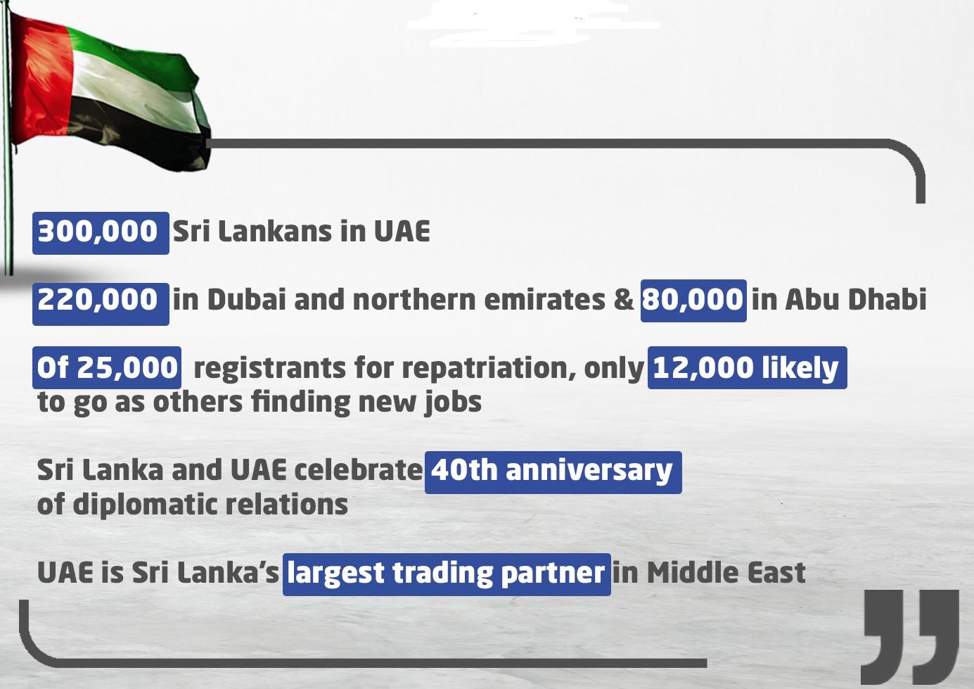Sri Lankans in UAE