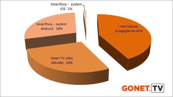 Jak Polacy konsumują telewizję na żywo przez internet GONET