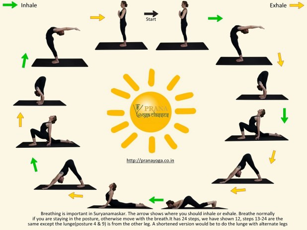 Surya Namaskar Yoga Postures Step By Viewyoga