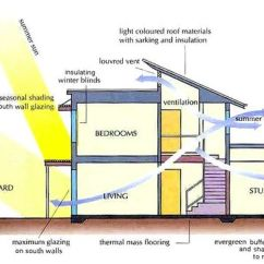 How Does Solar Energy Work Diagram 2004 Dodge Ram 1500 7 Pin Trailer Wiring The Sun Keeps Us Warm - Astroed