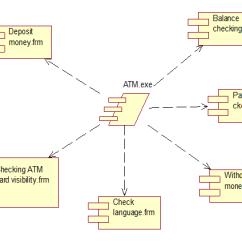 Atm Component Diagram Uml 1999 Gmc Sonoma Radio Wiring Software Engineering Prasad Mahale