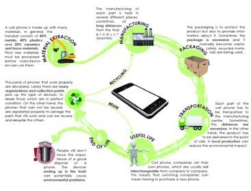 Mobile_Life_Cycle