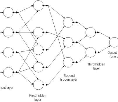 gmdh-network.jpg