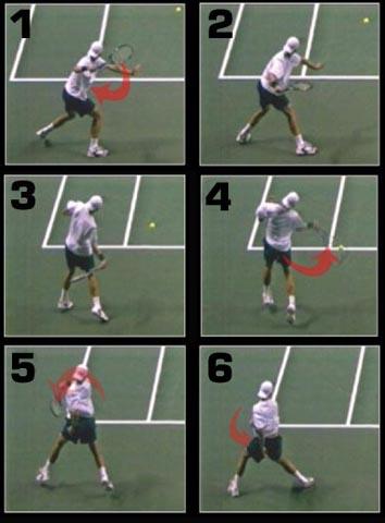 Cara Bermain Tenis : bermain, tenis, Teknik, Pukulan, Tenis, Forehand, Tennis, Freak