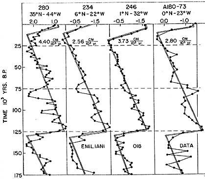 Glacial cycles