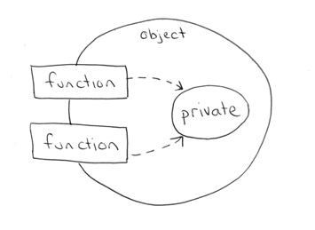 Programming Paradigms: Object Oriented vs Data Oriented