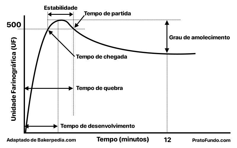 Esquematização do gráfico do farinograma