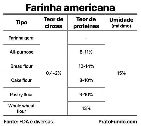 Quadro com as Variedades de farinhas americanas