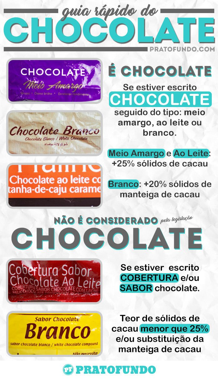 Guia do Chocolate: Ingredientes: Tudo Sobre Chocolate