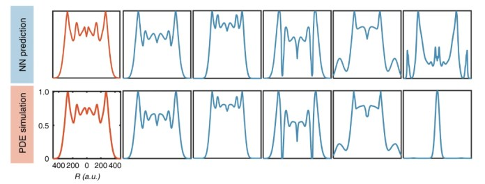 Two rows of graphs with several peaks each all seem identical except the last
