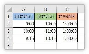 Excel(エクセル)で時刻や時間を、5分単位や10分単位で切り上げ、切り捨て表示する方法   Prau(プラウ ...