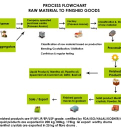 process flow diagram raw material wiring diagram todays rh 8 5 9 1813weddingbarn com process flow diagram symbols process flow diagram template [ 1000 x 930 Pixel ]