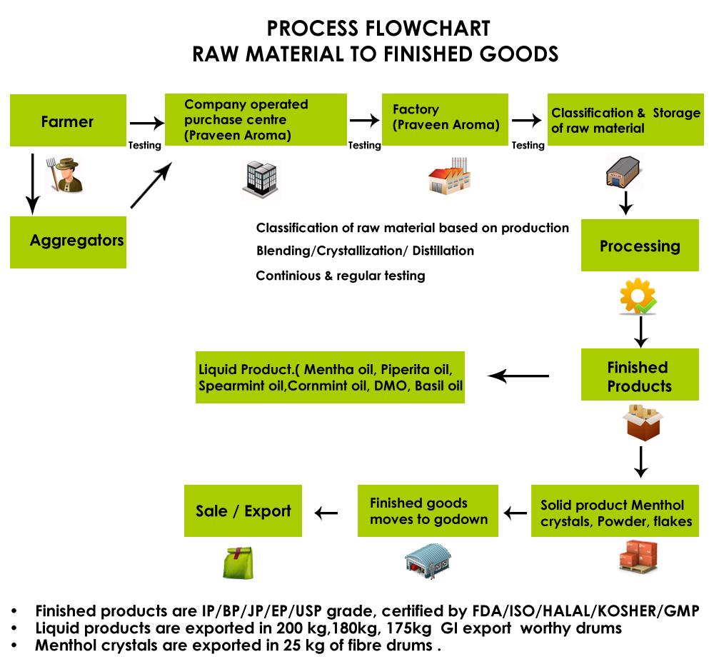 medium resolution of process flow diagram raw material wiring diagram todays rh 8 5 9 1813weddingbarn com process flow diagram symbols process flow diagram template