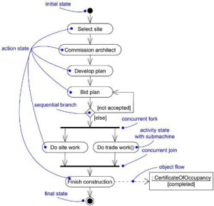 Activity Diagrams in UML | Lecture Notes