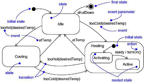 State Machines in UML | Lecture Notes