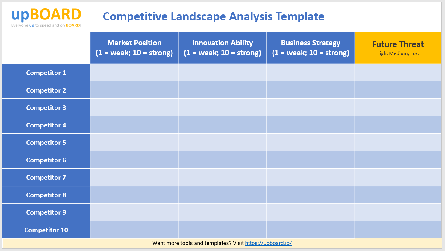 Download our competitive matrix template powerpoint, an excellent presentation to visualize your competitive analysis. Competitive Landscape Analysis Online Tools Templates