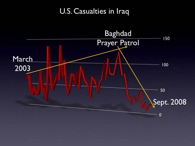 Iraq Casualty Chart