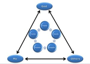 Church five fold ministry