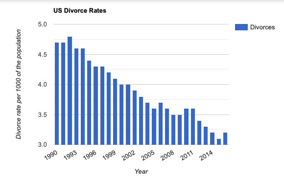 US Divorce Rates