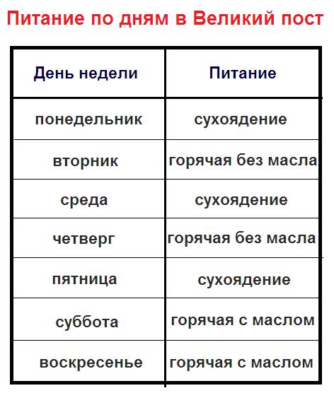 В таблице отображаются основные правила составления меню на каждый день во время Великого поста