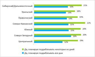 Рабочие нерабочие дни: петербуржцы планируют подрабатывать на майских