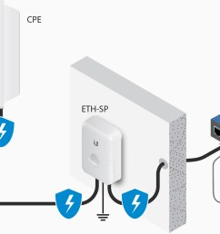 esd protection for outdoor poe devices [ 1564 x 976 Pixel ]