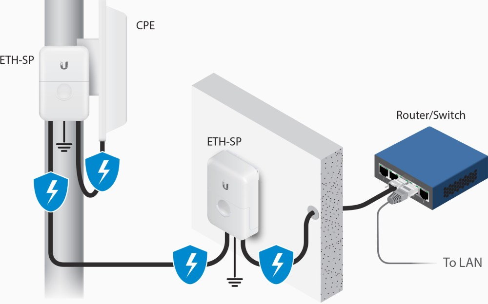 medium resolution of esd protection for outdoor poe devices