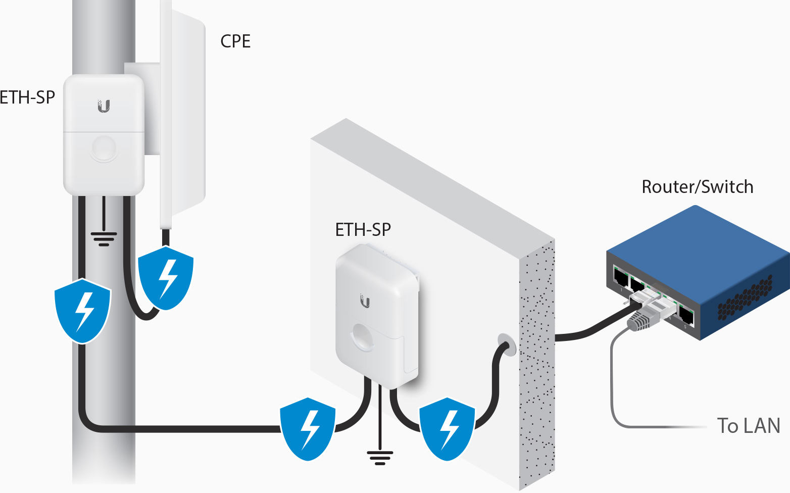 hight resolution of esd protection for outdoor poe devices