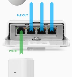 poe out rj45 ports support 10 100 1000 ethernet connections and the three passive 24v 2 pair poe ports provide up to 30w poe output  [ 640 x 1274 Pixel ]